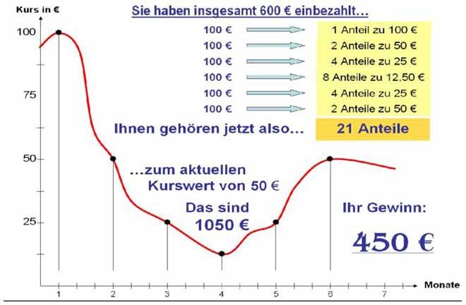 Cost average effekt nachteil