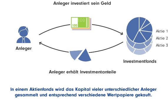 geldanlage-aktienfonds