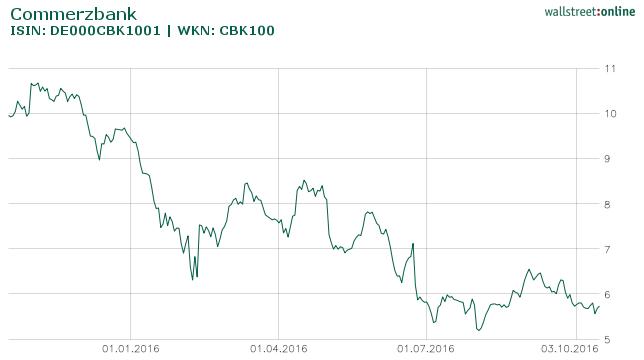 commerzbank aktien stand