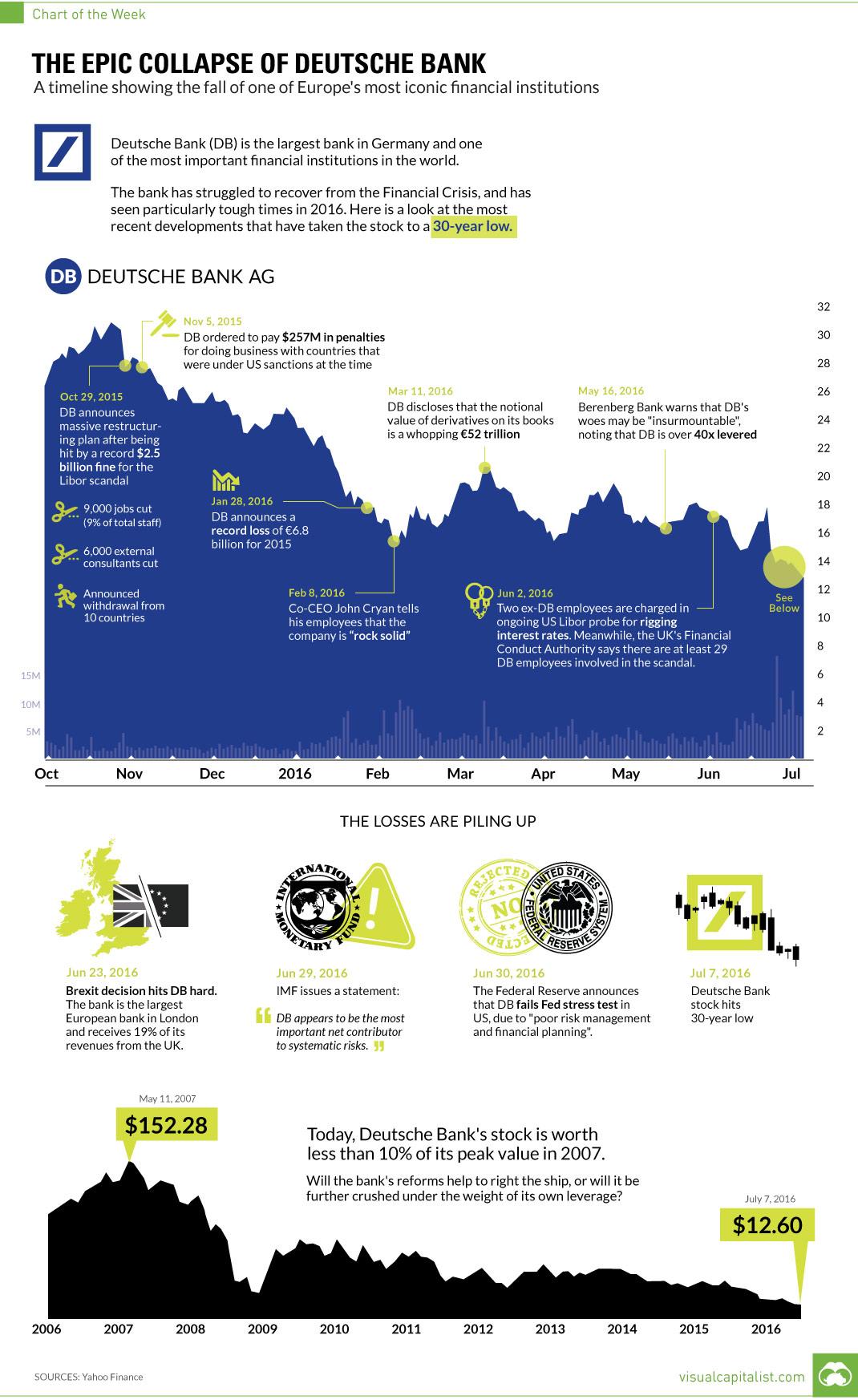 deutsche-bank-fall-chart